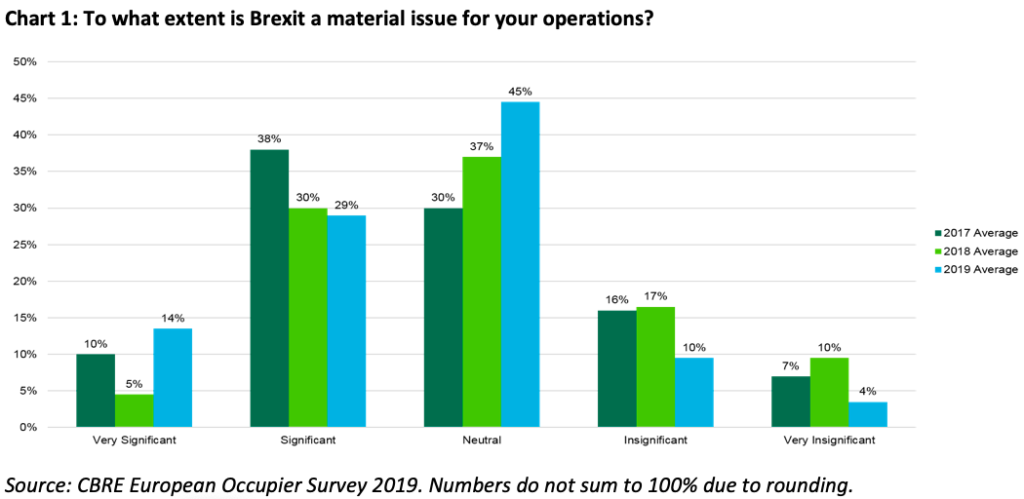 Occupiers more concerned about Brexit but taking space anywaygraph1