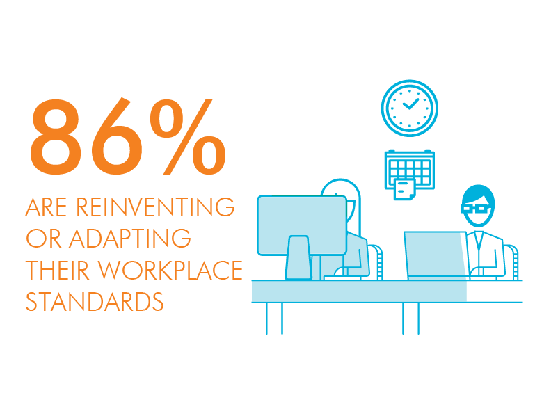 86% are reinventing or adapting their workplace standards